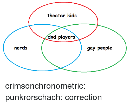 Correction: theater kids  dnd players  nerds  gay people crimsonchronometric: punkrorschach:  correction