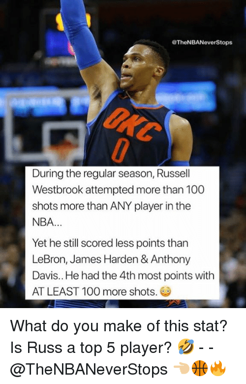 Anaconda, James Harden, and LeBron James: TheNBANeverStops  UNC  During the regular season, Russell  Westbrook attempted more than 100  shots more than ANY player in the  NBA  Yet he still scored less points thar  LeBron, James Harden & Anthony  Davis.. He had the 4th most points with  AT LEAST 100 more shots. What do you make of this stat? Is Russ a top 5 player? 🤣 - - @TheNBANeverStops 👈🏼🏀🔥