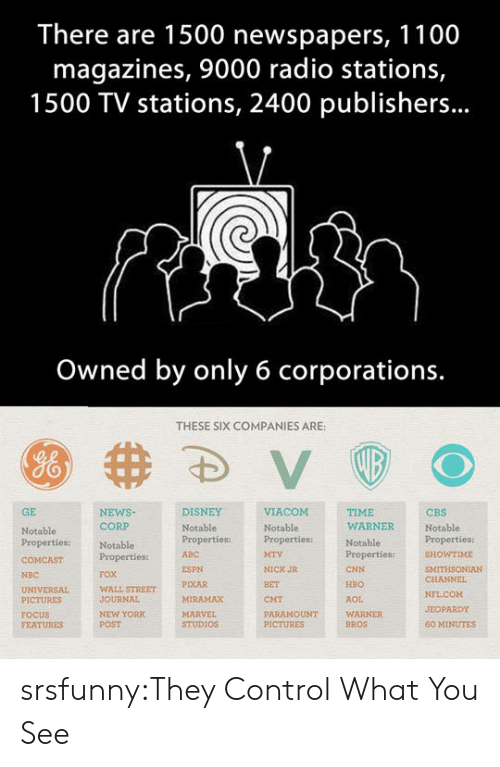 wall street: There are 1500 newspapers, 1100  magazines, 9000 radio stations,  1500 TV stations, 2400 publishers...  Owned by only 6 corporations.  THESE SIX COMPANIES ARE:  GE  NEWSNotablePropertiesproperties:ITHSONIAN  DISNEY  TIME  WARNER  CBS  Notable  CORP  Notable  Properties:  FOX  WALL STREET  JOURNAL  NEW YORK  POST  Notable  Notable  Properties:  ABC  WTIME  ESPN  PIXAR  MIRAMAX  NICK JR  BET  CMT  PARAMOUNT  CNN  HBO  AOL  WARNER  BROS  NBC  CHANNEL  PICTURES  FOCUS  FEATURES  JEOPARDY  STUDIOS  60 MINUTES srsfunny:They Control What You See