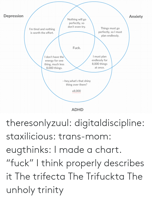 "I Made: theresonlyzuul: digitaldiscipline:  staxilicious:  trans-mom:  eugthinks:  I made a chart.   ""fuck"" I think properly describes it   The trifecta   The Trifuckta  The unholy trinity"
