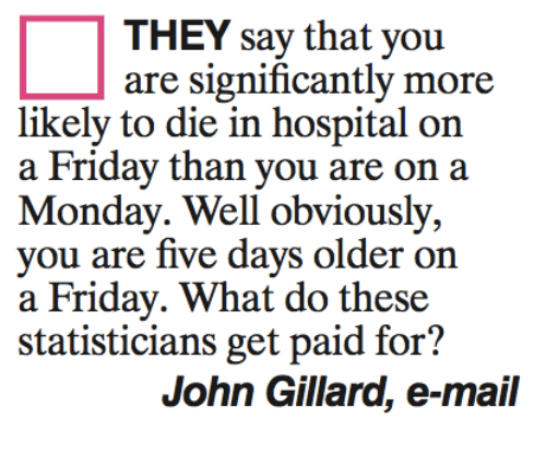 Friday, Memes, and Hospital: THEY say that you  are significantly more  likely to die in hospital on  a Friday than you are on a  Monday. Well obviously,  you are five days older on  a Friday. What do these  statisticians get paid for?  John Gillard, e-mail