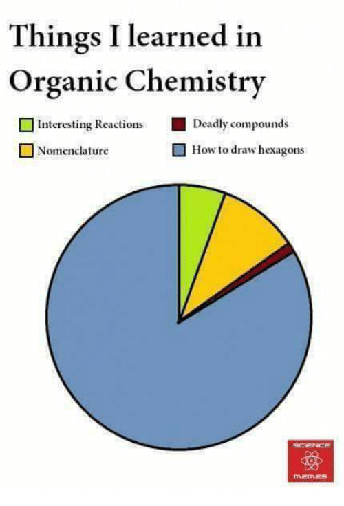 Memes, How To, and 🤖: Things I learned in  Organic Chemistry  Deadly compounds  How to draw hexagons  Interesting Reactions  Nomenclature  MEMES