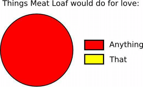 25+ Best Memes About Meat Loaf
