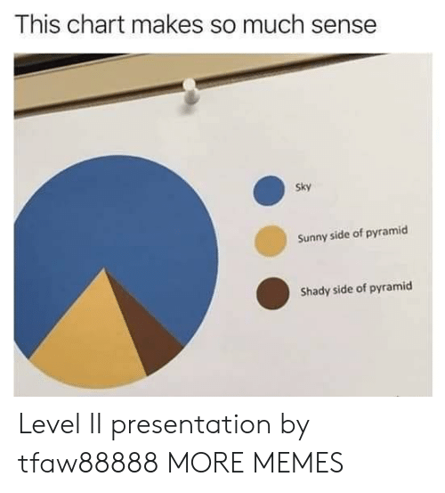 pyramid: This chart makes so much sense  Sky  Sunny side of pyramicd  Shady side of pyramid Level II presentation by tfaw88888 MORE MEMES