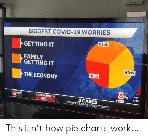 Charts: This isn't how pie charts work…