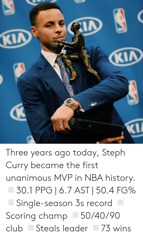 Steph Curry: Three years ago today, Steph Curry became the first unanimous MVP in NBA history.  ◽️30.1 PPG | 6.7 AST | 50.4 FG% ◽️Single-season 3s record ◽️Scoring champ ◽️50/40/90 club ◽️Steals leader ◽️73 wins