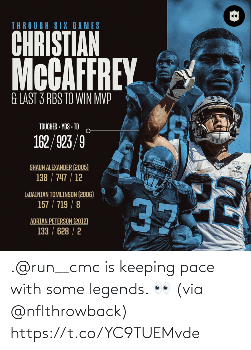 rbs: THROUGH SIX GAMES  CHRISTIAN  McCAFFREY  &LAST 3 RBS TO WIN MVP  TOUCHES YDS TD  162/923/9  Riddel  SEASONS  22  SHAUN ALEXANDER (2005)  138 747 12  LADAINIAN TOMLINSON (2006)  157/719/8  ADRIAN PETERSON (2012)  133 /628/2 .@run__cmc is keeping pace with some legends. 👀 (via @nflthrowback) https://t.co/YC9TUEMvde