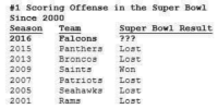 super bowl results