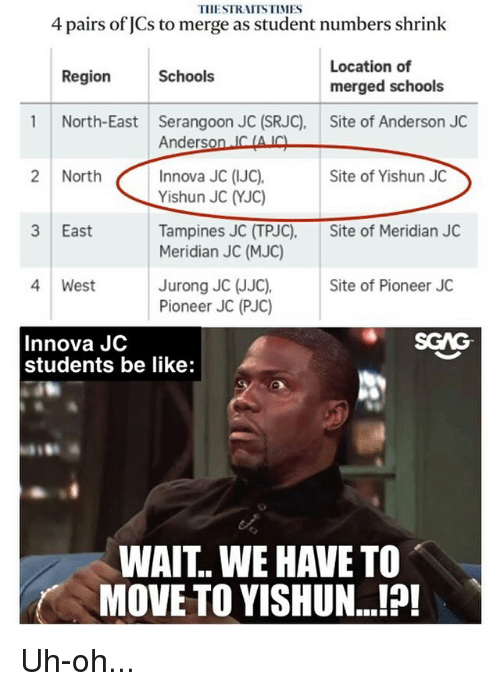 Be Like, Memes, and 🤖: TIIESTRAITSTIMES  4 pairs of JCs to merge as student numbers shrink  Location of  Region  Schools  merged schools  1 North-East Serangoon JC (SRJC). Site of Anderson JC  Anderson LO  Innova JC (IJC),  2 North  Site of Yishun JC  Yishun JC YJC)  3 East  Site of Meridian JC  Meridian JC (MJC)  4 West  Jurong JC JJC),  Site of Pioneer JC  Pioneer JC (PUC  Innova JC  students be like:  WAIT.. WE HAVE TO  MOVE TO YISHUN...!?! Uh-oh...