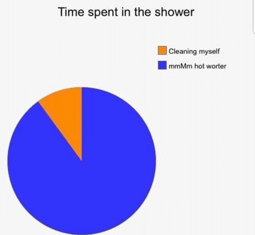 mmmm: Time spent in the shower  |Cleaning myself  mmMm hot worter