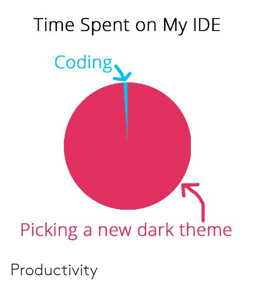 productivity: Time Spent on My IDE  Coding  Picking a new dark theme Productivity