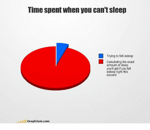 Graph Jam: Time spent when you can tsleep  Trying to fall asleep  Calculating the exact  amount of sleep  youll get if you fall  asleep right this  second  Graph Jam.com