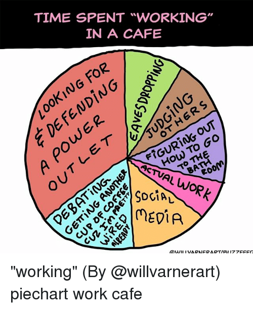 "Memes, Work, and How To: TIME SPENT ""WORKING""  IN A CAFE  oKING FOR  ING  (NG  How To Go  LWORK  ACTVAL  RoOM  PnviA ""working"" (By @willvarnerart) piechart work cafe"