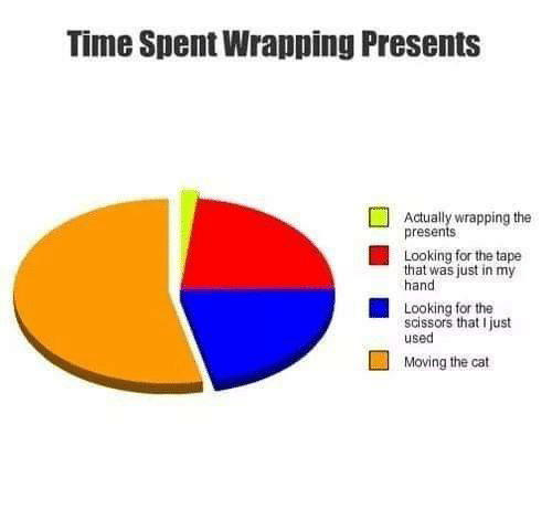 scissors: Time Spent Wrapping Presents  Actually wrapping the  presents  Looking for the tape  that was just in my  hand  Looking for the  scissors that I just  used  Moving the cat