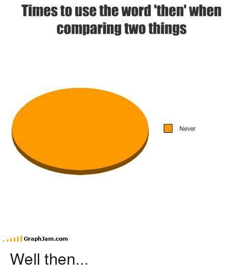 """Graph Jam: Times to use the word """"then' when  comparing two things  Never  Graph Jam.com Well then..."""