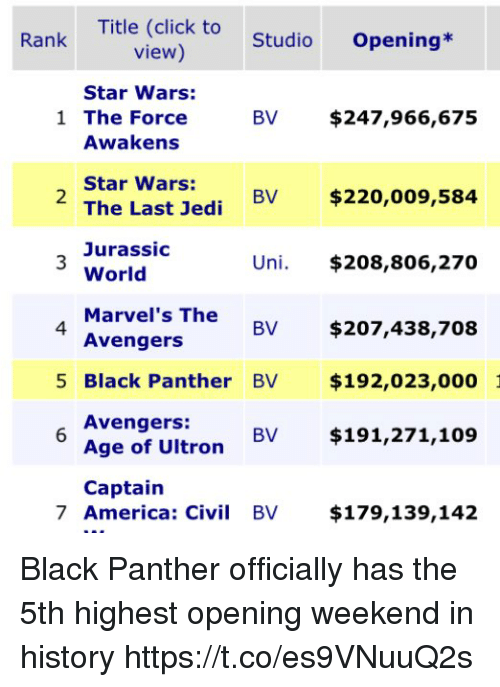 America, Avengers Age of Ultron, and Click: Title (click to  view)  Rank  StudioOpening*  Star Wars:  1 The Force  BV $247,966,675  Awakens  Star Wars:  The Last Jedi BV  Jurassic  World  Marve  Avengers  2  $220,009,584  Uni. $208,806,270  l's The  4  BV $207,438,708  5 Black Panther BV $192,023,000  Avengers:  Age of Ultron BV $191,271,109  Captain  7 America: Civi BV $179,139,142 Black Panther officially has the 5th highest opening weekend in history https://t.co/es9VNuuQ2s