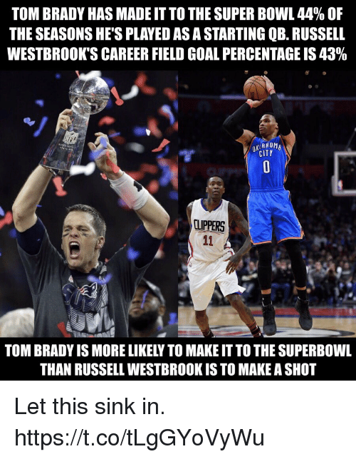 Football, Nfl, and Russell Westbrook: TOM BRADY HAS MADE IT TO THE SUPER BOWL 44% OF  THE SEASONS HE'S PLAYED ASA STARTING QB. RUSSELL  WESTBROOK'S CAREER FIELD GOAL PERCENTAGE IS 43%  CITY  CUPPERS  TOM BRADY IS MORE LIKELY TO MAKE IT TO THE SUPERBOWL  THAN RUSSELL WESTBROOK IS TO MAKE A SHO Let this sink in. https://t.co/tLgGYoVyWu