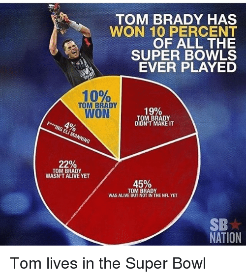 Alive, Eli Manning, and Memes: TOM BRADY HAS  WON 1O PERCENT  OF ALL THE  SUPER BOWLS  EVER PLAYED  10%  TOM BRADY  WON  19%  TOM BRADY  DIDN'T MAKE IT  F  0%  ING ELI MANNING  22%  TOM BRADY  WASN'T ALIVE YET  45%  TOM BRADY  WAS ALIVE BUT NOT IN THE NFL YET  SB  NATION Tom lives in the Super Bowl