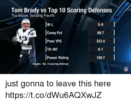 Philadelphia Eagles, Nfl, and Tom Brady: Tom Brady vs Top 10 Scoring Defenses  This Season, Including Playoffs  W-L  |Comp Pct.  Pass YPG  TD-INT  Passer Rating  5-0  69.7  323.4  9-1  109.7  Eagles: No. 4 scoring defense  NFL just gonna to leave this here https://t.co/dWu6AQXwJZ