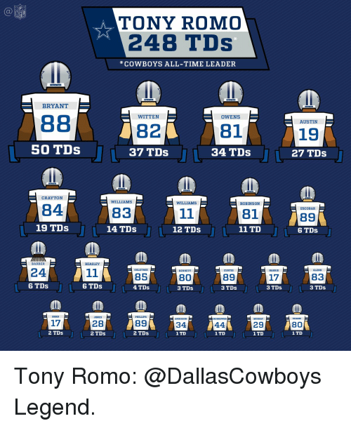 Barber, Dallas Cowboys, and Memes: TONY ROMO  248 TDs  COWBOYS ALL-TIME LEADER  COWBOYS  BRYANT  WITTEN  B1  82  50 TDs  37 TDs  34 TDs  CRAYTON  WILLIAMS  WILLIAMS  ROBINSON  84  83  19 TDs  14 TDs  11 TD  12 TDs  BARBER  BEASLEY  24  11  OGLETREE  CURTIS  HARRIS  BENNETT  BS  89  BO  17  6 TDs  6 TDs  4 TDs  3 TDs  3 TDs  3 TDs  17  B9  28  29  34  44  2 TDs  2 TDs  2 TDs  1 TD  1 TD  1 TD  19  27 TDs  ESCOBAR  89  6 TDs  GLENN  B3  3 TDs  BO  1 TD Tony Romo: @DallasCowboys Legend.