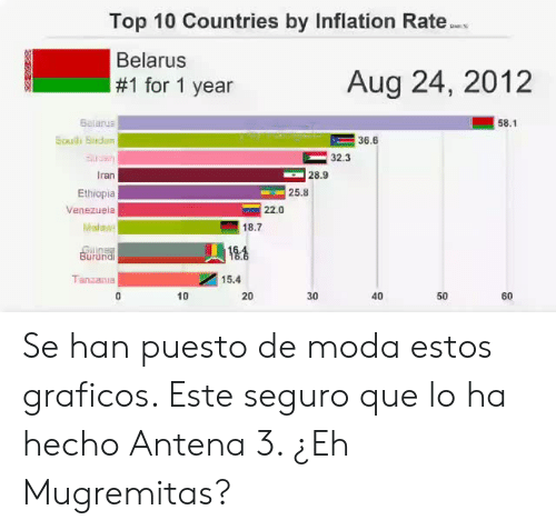 ethiopia: Top 10 Countries by Inflation Rate  Belarus  #1 for 1 year  Aug 24, 2012  belarus  58.1  Souli Sndan  36.6  32.3  Iran  Ethiopia  Venezuela  28.9  25.8  22.0  18.7  Burund  Tanzania  15.4  10  20  30  40  50  60 Se han puesto de moda estos graficos. Este seguro que lo ha hecho Antena 3. ¿Eh Mugremitas?