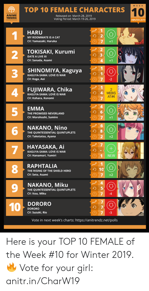 2 3 4 5: TOP 10 FEMALE CHARACTERS1  10  ANIME  Released on March 28, 2019  Voting Period: March 19-26, 2019  WINTER 2019  HARU  1  2  3  4  5  り2  MY ROOMMATE IS A CAT  CV: Yamazaki, Haruka  7 +1  TOKISAKI, Kurumi  り3  DATE A LIVE Ⅲ  CV: Sanada, Asami  4 +1  SHINOMIYA, Kaguya  KAGUYA-SAMA: LOVE IS WAR  CV: Koga, Aoi  FUJIWARA, Chika  KAGUYA-SAMA: LOVE IS WAR  CV: Kohara, Konomi  AT#4  EMMA  THE PROMISED NEVERLAND  CV: Morohoshi, Sumire  G圃  NAKANO, Nino  THE QUINTESSENTIAL QUINTUPLETS  CV: Taketatsu, Ayana  6  8  O 2+2  HAYASAKA, Ai  KAGUYA-SAMA: LOVE IS WAR  CV: Hanamori, Yumiri  1 NEWNN  8  RAPHTALIA  THE RISING OF THE SHIELD HERO  CV: Seto, Asami  7 +2  9  NAKANO, Miku  THE QUINTESSENTIAL QUINTUPLETS  CV: Itou, Miku  り5  74  DORORO  DORORO  CV: Suzuki, Rio  の7  7 3  Vote in next week's charts: https://anitrendz.net/polls Here is your TOP 10 FEMALE of the Week #10 for Winter 2019.  🔥 Vote for your girl: anitr.in/CharW19