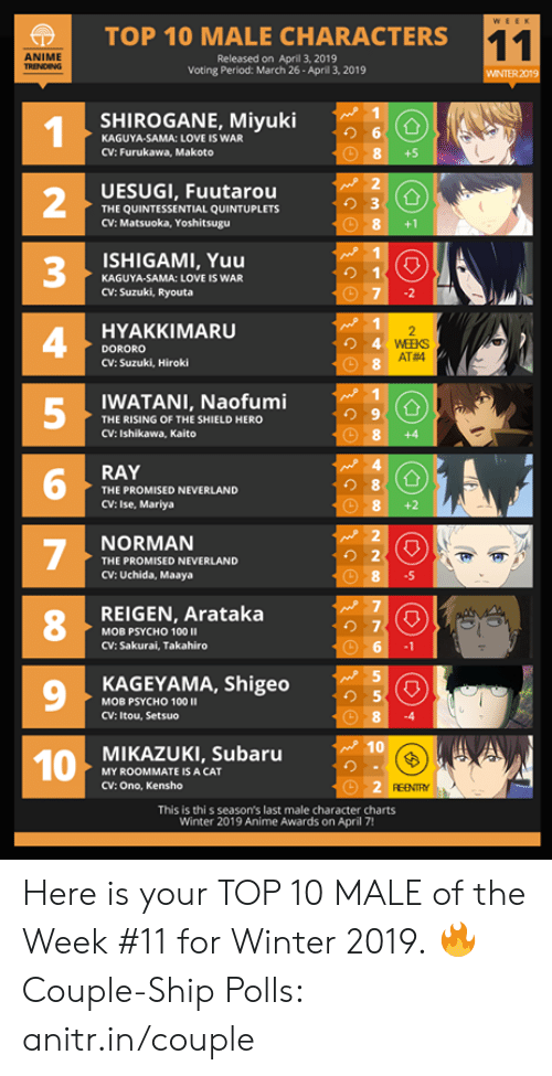 2 3 4 5: |  TOP 10 MALE CHARACTERS  ANIME  Released on April 3, 2019  Voting Period: March 26- Aprill 3, 2019  WINTER 2019  SHIROGANE, Miyuki  り6  KAGUYA-SAMA: LOVE IS WAR  CV: Furukawa, Makoto  +5  UESUGI, Fuutarou  THE QUINTESSENTIAL QUINTUPLETS  CV: Matsuoka, Yoshitsugu  2  3  4  5  8+1  ISHIGAMI, Yuu  り1  KAGUYA-SAMA: LOVE IS WAR  CV: Suzuki, Ryouta  HYAKKIMARU  DORORO  CV: Suzuki, Hiroki  AT#4  WATANI, Naofumi  THE RISING OF THE SHIELD HERO  CV: Ishikawa, Kaito  8 +4  RAY  り8  THE PROMISED NEVERLAND  CV: Ise, Mariya  NORMAN  THE PROMISED NEVERLAND  CV: Uchida, Maaya  .5  REIGEN, Arataka  8  の7  MOB PSYCHO 100 II  CV: Sakurai, Takahiro  9  KAGEYAMA, Shigeo  り5  MOB PSYCHO 100  CV: Itou, Setsuo  MIKAZUKI, Subaru  MY ROOMMATE IS A CAT  CV: Ono, Kensho  REENTY  This is thi s season's last male character charts  Winter 2019 Anime Awards on April 7! Here is your TOP 10 MALE of the Week #11 for Winter 2019.  🔥 Couple-Ship Polls: anitr.in/couple
