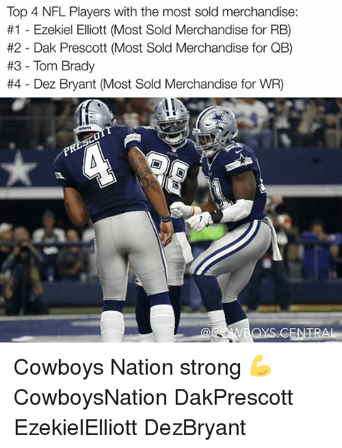 Dallas Cowboys, Dez Bryant, and Memes: Top 4 NFL Players with the most sold merchandise.  #1 Ezekiel Elliott (Most Sold Merchandise for RB)  #2 Dak Prescott (Most Sold Merchandise for Q  #3 Tom Brady  #4 Dez Bryant (Most Sold Merchandise for WR) Cowboys Nation strong 💪✭ CowboysNation DakPrescott EzekielElliott DezBryant