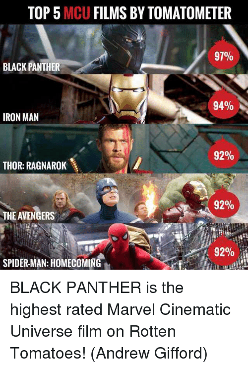 Iron Man, Memes, and Spider: TOP 5 MCU FILMS BY TOMATOMETER  97%  BLACK PANTHER  94%  IRON MAN  92%  THOR: RAGNAROK  92%  THE AVENGERS  92%  SPIDER-MAN: HOMECOMING BLACK PANTHER is the highest rated Marvel Cinematic Universe film on Rotten Tomatoes!  (Andrew Gifford)