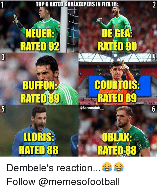 Buffones: TOP 6 RATED GOALKEEPERS IN FIFA 18  NEUER  RATED 92  DE GEA  RATED 90  BUFFON:  RATED 89R  COURTOIS  RATED 89  @Soccerclub  LLORIS  RATED 88  OBLAK:  RATED 88 Dembele's reaction...😂😂 Follow @memesofootball