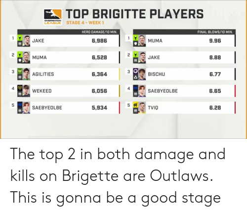 outlaws: TOP BRIGITTE PLAYERS  LEABE STAGE 4-WEEK  OVERWATCH  HERO DAMAGE/10 MIN.  FINAL BLOWS/10 MIN  1 요, MUMA  2YJAKE  3 BISCHU  1- JAKE  6,986  9.96  6,528  8.88  濫AGILIT ES  6,364  6.77  4  4  6,056  SAEBYEOLBE  6.65  5,93415龄TV10  SAE BY E OL BE  6.28 The top 2 in both damage and kills on Brigette are Outlaws. This is gonna be a good stage