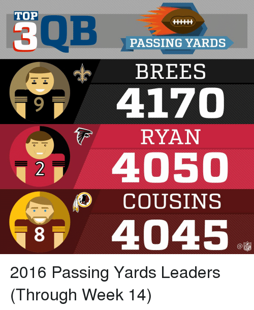 Memes, 🤖, and Cousins: TOP  PASSING YARDS  BREES  4170  RYAN  4050  COUSINS  4045 2016 Passing Yards Leaders (Through Week 14)