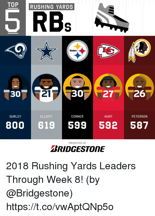 rbs: TOP RUSHING YARDS  5  RBs  Steelers  30  21  30 2726  GURLEY  ELLIOTT  CONNER  HUNT  PETERSON  800 619 599 592 587  PRESENTED BY  BRIDGESTONE 2018 Rushing Yards Leaders Through Week 8!  (by @Bridgestone) https://t.co/vwAptQNp5o