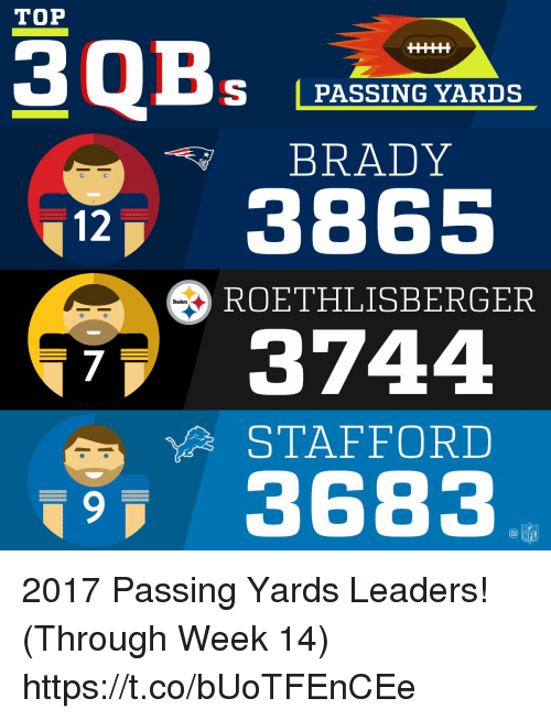 Memes, Steelers, and Brady: TOP  S PASSING YARDS  BRADY  386!5  12  ROETHLISBERGER  Steelers  3744  STAFFORD  3683  7 2017 Passing Yards Leaders! (Through Week 14) https://t.co/bUoTFEnCEe