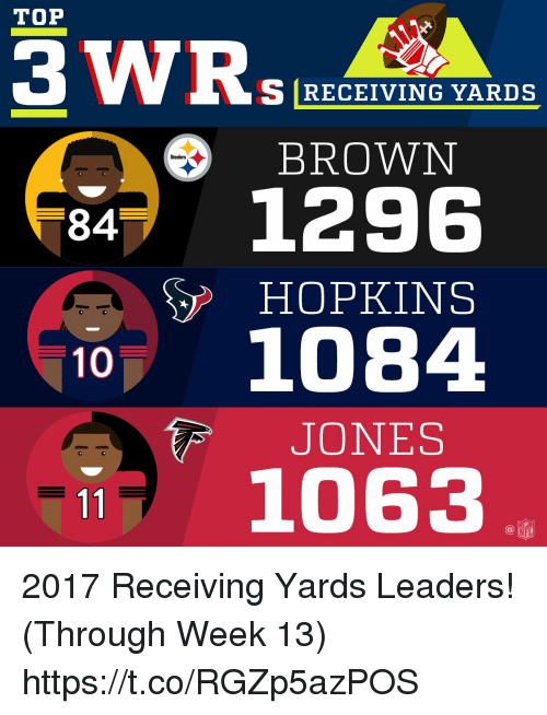 Memes, Steelers, and 🤖: TOP  S RECEIVING YARDS  BROWN  Steelers  84 1296  HOPKINS  1084  JONES  1063 2017 Receiving Yards Leaders! (Through Week 13) https://t.co/RGZp5azPOS