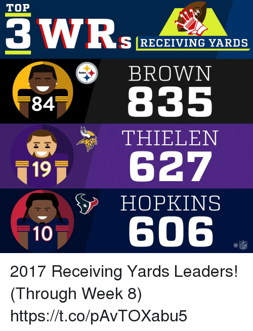 Memes, Steelers, and 🤖: TOP  S RECEIVING YARDS  BROWN  Steelers  84  THIELEN  19 627  HOPKINS  10、606  @叩 2017 Receiving Yards Leaders! (Through Week 8) https://t.co/pAvTOXabu5