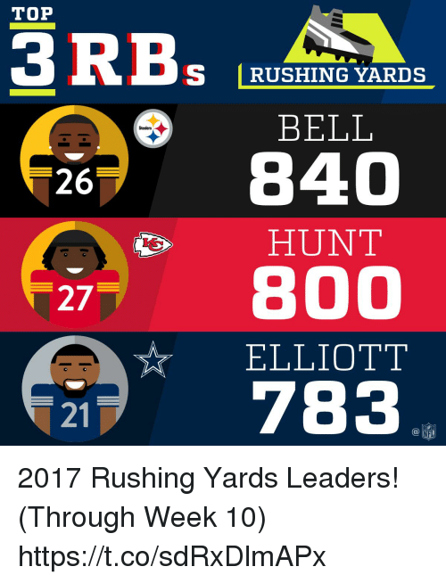 Memes, Steelers, and 🤖: TOP  S RUSHING YARDS  BELL  Steelers  26  HUNT  27 800  ☆ ELLIOTT  21 783  @叩 2017 Rushing Yards Leaders! (Through Week 10) https://t.co/sdRxDlmAPx