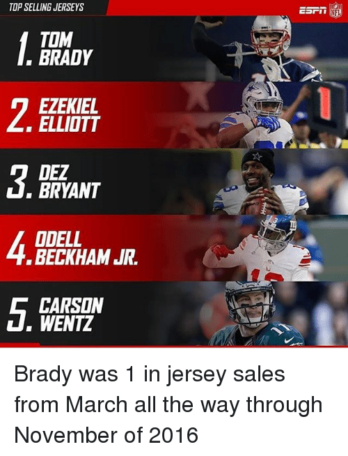 Dez Bryant, Memes, and Odell Beckham Jr.: TOP SELLING JERSEYS  TOM  BRADY  EZEKIEL  ELLIOTT  DEZ  BRYANT  ODELL  BECKHAM JR  CARSON  WENTZ  ESrin  NFL Brady was 1 in jersey sales from March all the way through November of 2016