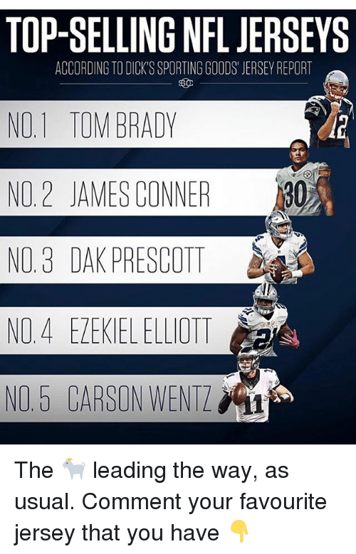 Dicks, Memes, and Nfl: TOP-SELLING NFL JERSEYS  NO.1 TOM BRADY  NO, 2 JAMES CONNER .530  NO. 3 DAK PRESCOTT  NO4 EZEKIEL ELLOTT  N0.5 CARSON WENTZ  ACCORDING TO DICK'S SPORTING GOODS' JERSEY REPORT The 🐐 leading the way, as usual. Comment your favourite jersey that you have 👇