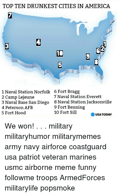 America, Funny, and Meme: TOP TEN DRUNKEST CITIES IN AMERICA  1 Naval Station Norfolk 6 Fort Bragg  7 Naval Station Everett  2 Camp Lejeune  3 Naval Base San Diego 8 Naval Station Jacksonville  9 Fort Benning  4 Peterson AFB  10 Fort Sill  5 Fort Hood  USA TODAY We won! . . . military militaryhumor militarymemes army navy airforce coastguard usa patriot veteran marines usmc airborne meme funny followme troops ArmedForces militarylife popsmoke