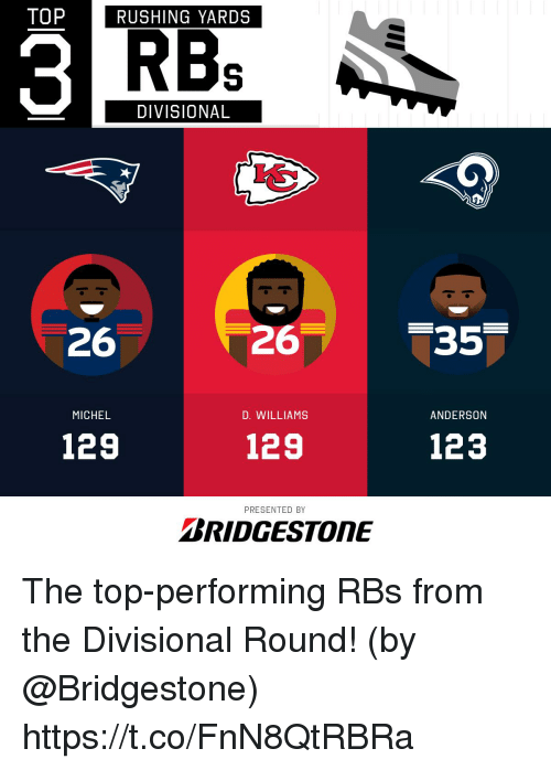 rbs: TOPRUSHING YARDS  RBB  DIVISIONAL  26  26  MICHEL  D. WILLIAMS  ANDERSON  129  129  123  PRESENTED BY  BRIDGESTONE The top-performing RBs from the Divisional Round!  (by @Bridgestone) https://t.co/FnN8QtRBRa