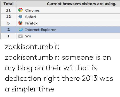 Browsers: Total  31  12  5  2  1  Current browsers visitors are using.  Chrome  Safari  Firefox  Internet Explorer  Wi zackisontumblr: zackisontumblr:  someone is on my blog on their wii that is dedication right there   2013 was a simpler time