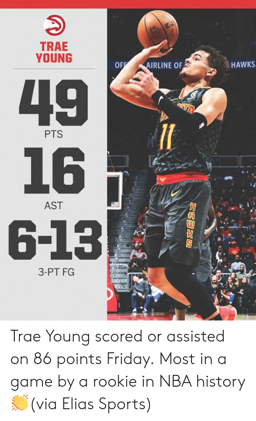 elias: TRAE  YOUNG  IRLINE OF  HAWKS  49  16  6-13  PTS  el  AST  3-PT FG Trae Young scored or assisted on 86 points Friday.  Most in a game by a rookie in NBA history 👏(via Elias Sports)