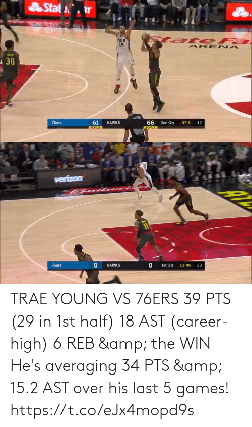 ast: TRAE YOUNG VS 76ERS  39 PTS (29 in 1st half) 18 AST (career-high) 6 REB & the WIN  He's averaging 34 PTS & 15.2 AST over his last 5 games!   https://t.co/eJx4mopd9s