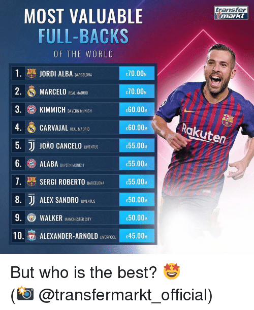 Roberto: transfer  MOST VALUABLE  FULL-BACKS  OF THE WORLD  1. JORDI ALBA BARCELONA  2. MARCELO REAL MADRID  3. KIMMICH BAVERN MINCH  4 CARVAJAL HEAL MADRIO  5. JJ J0ÃO CANCELO SBUVENTUIS  6.ALABA BERN MUNIC  7· SERGI ROBERTO  8. J ALEX SANDRO BvENTuS  9. WALKER MANCHESTER CITY  10.寡ALEXANDER-ARNOLD LIVERPOOLIc45.00M  70.00M  70.00M  e60.00M  60.00  C55.00Μ  e55.00M  55.00M  с50.00м  e50.00M  Rakuten  UJENTUS  BARCELONA  UGENTUS But who is the best? 🤩 ⠀⠀⠀⠀⠀⠀⠀⠀⠀⠀⠀ (📸 @transfermarkt_official)