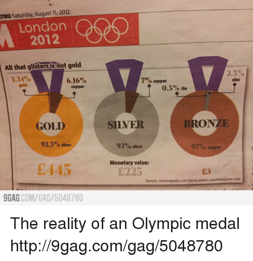 london 2012: TRO Saturday, August 11.2012.  London  2012  All that glisters not gold  6.16%  gold  Copper  GOLD  92.5% silver  £445  9GAG  COM/GAG 5048780  2.5%  7% copper  zinc  0.5% tin  BRON  SILVER  93% silver  97% copper  Monetary value:  Sources: investopedia.com/sports yahoo.com/moneycnn.com The reality of an Olympic medal http://9gag.com/gag/5048780