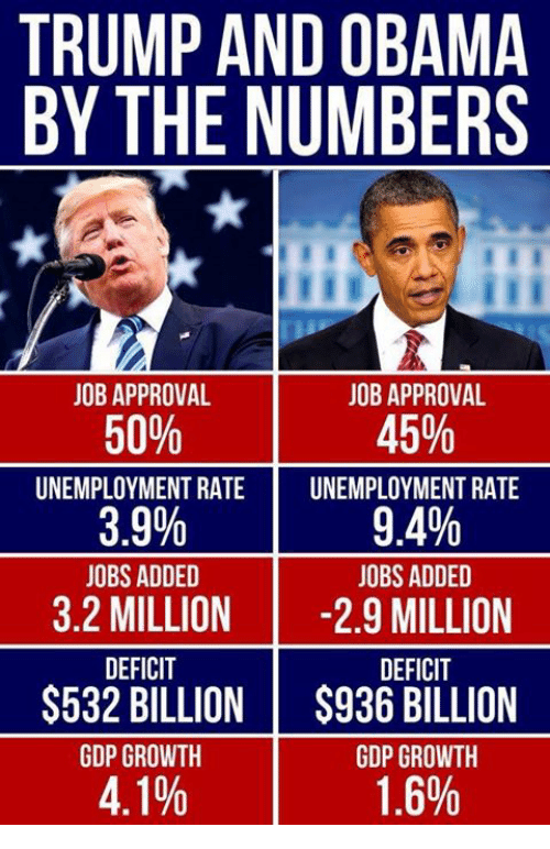 Obama, Jobs, and Trump: TRUMP AND OBAMA  BY THE NUMBERS  JOB APPROVAL  50%  UNEMPLOYMENT RATE  3.9%  OBS ADDED  JOB APPROVAL  45%  UNEMPLOYMENT RATE  9.4%  JOBS ADDED  3.2 MILLION -2.9 MILLION  DEFICIT  $532 BILLION !  GDP GROWTH  4.1%  DEFICIT  $936 BILLION  GDP GROWTH  1.6%