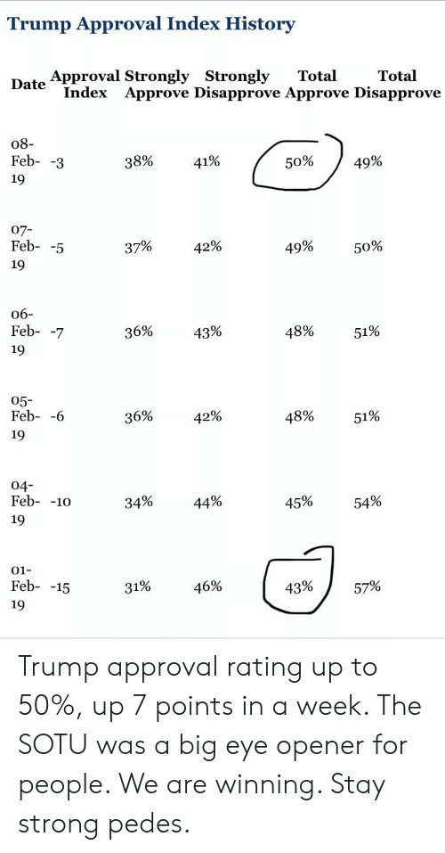 Trump Approval Rating: Trump Approval Index History  Approval Strongly Strongly  Date  Total  Index  Approve Disapprove Approve Disapprove  o8-  Feb- -3  38%  41%  50%  49%  07-  Feb- -5  37%  42%  49%  50%  06-  Feb- -7  19  36%  43%  48%  51%  05-  Feb- -6  36%  42%  48%  51%  04-  Feb- -10o  34%  44%  45%  54%  01  Feb- -15  19  46%  43%  57% Trump approval rating up to 50%, up 7 points in a week. The SOTU was a big eye opener for people. We are winning. Stay strong pedes.