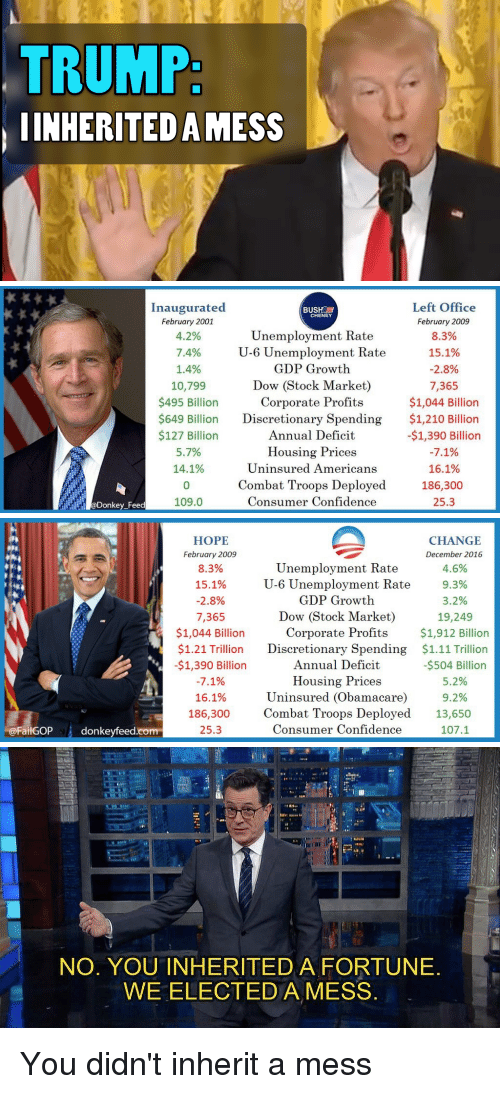 consumate: TRUMP:  INHERITED AMESS   Left Office  Inaugurated  BUSH a  CHENEY  February 2001  February 2009  Unemployment Rate  4.2%  8.3%  U-6 Unemployment Rate  15.1%  7.4%  GDP Growth  1.4%  2.8%  Dow Stock Market)  10,799  7.365  $495 Billion  Corporate Profits  $1,044 Billion  $649 Billion  Discretionary Spending  $1,210 Billion  $127 Billion  Annual Deficit  -$1,390 Billion  5.7%  Housing Prices  7.1%  14.1%  Uninsured Americans  16.1%  Combat Troops Deployed  186,300  Consumer Confidence  25.3  109.0  Donkey Feed   FailGOP  donkeyfeed.com  HOPE  CHANGE  February 2009  December 2016  Unemployment Rate  8.3%  4.6%  15.1%  9.3%  U-6 Unemployment Rate  GDP Growth  2.8%  3.2%  Dow (Stock Market)  7,365  19,249  $1,044 Billion  Corporate Profits  $1,912 Billion  $1.21 Trillion Discretionary Spending  $1.11 Trillion  -$1,390 Billion  Annual Deficit  -$504 Billion  Housing Prices  7.1%  5.2%  Uninsured Obamacare  9.2%  16.1%  Combat Troops Deployed  13,650  186,300  25.3  Consumer Confidence  107.1   NO. YOU INHERITED A FORTUNE  WE ELECTED A MESS You didn't inherit a mess