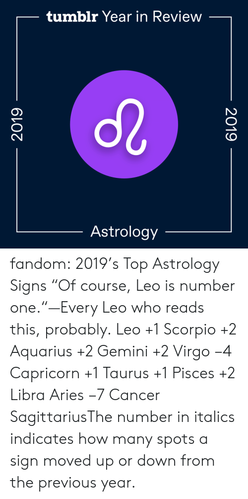 "Gemini: tumblr Year in Review  Astrology  2019  2019 fandom:  2019's Top Astrology Signs  ""Of course, Leo is number one.""—Every Leo who reads this, probably.  Leo +1  Scorpio +2  Aquarius +2  Gemini +2  Virgo −4  Capricorn +1  Taurus +1  Pisces +2  Libra  Aries −7  Cancer  SagittariusThe number in italics indicates how many spots a sign moved up or down from the previous year."